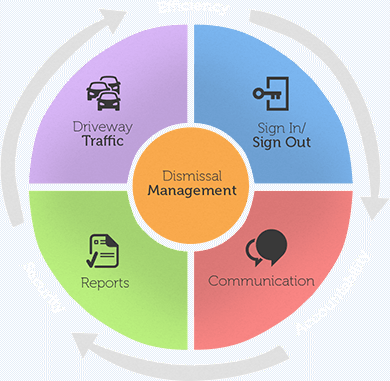 Dismissal Management system Complete Cycle